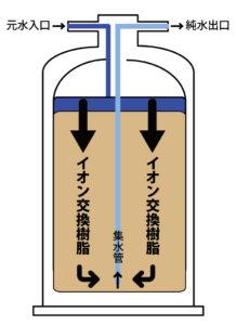 イオン交換樹脂タイプの純水精製機の仕組み