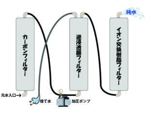 逆浸透膜タイプの純水精製機の仕組み